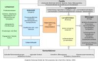 Theorien fr den Unterricht - PDF