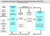 Angebots-Nutzungs-Modell unterrichtlicher Wirkung von ...