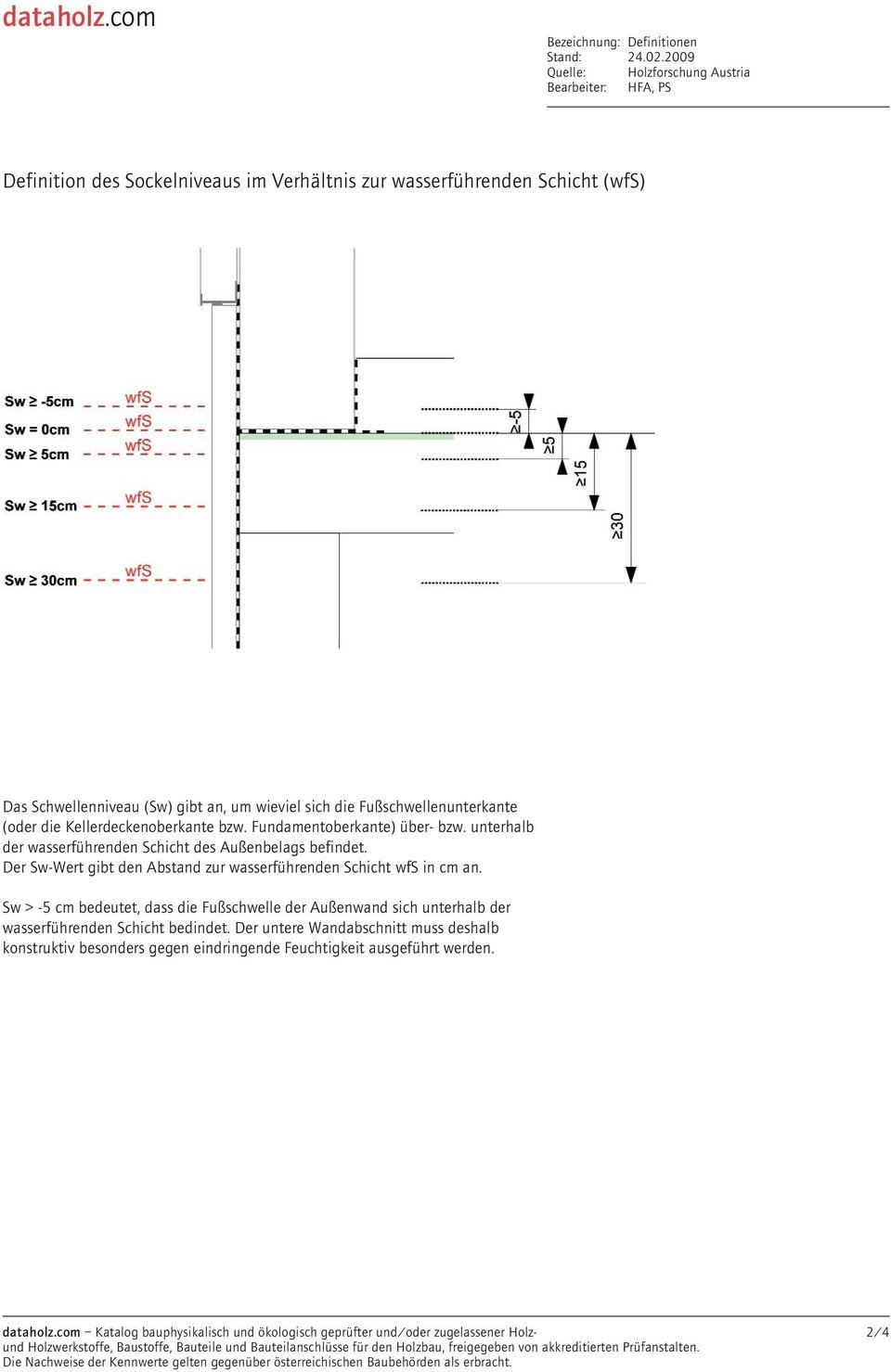 Außenwand - Sockelanschluss (Normausführung) - Pdf