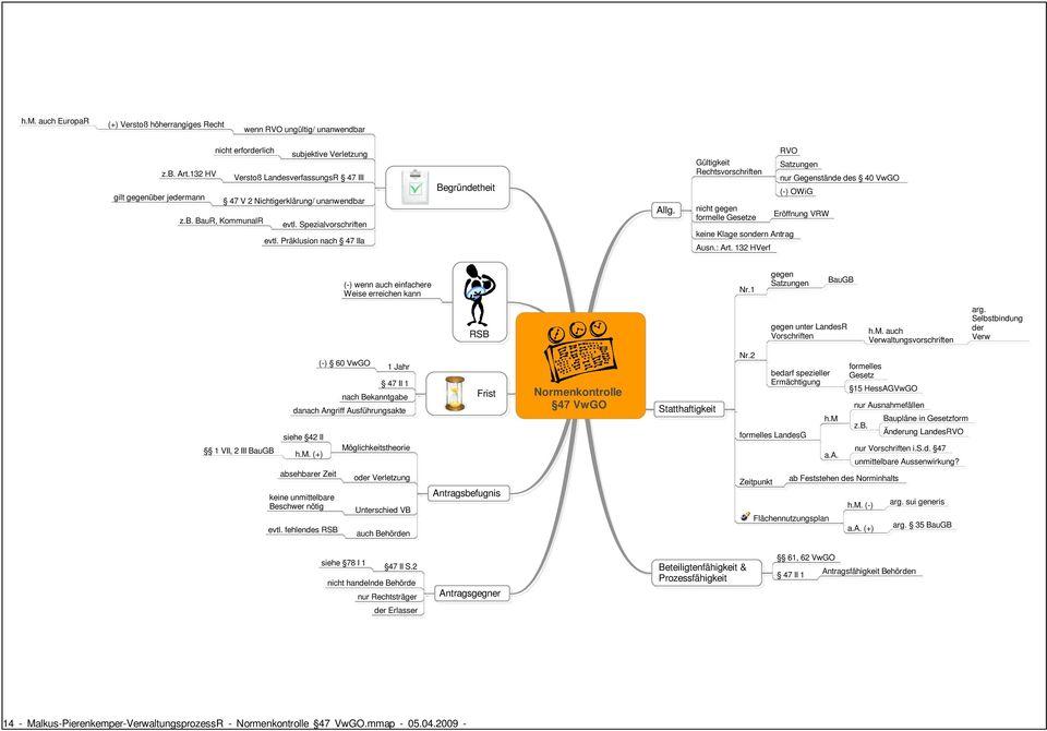 Mind Maps Verwaltungsprozessrecht PDF