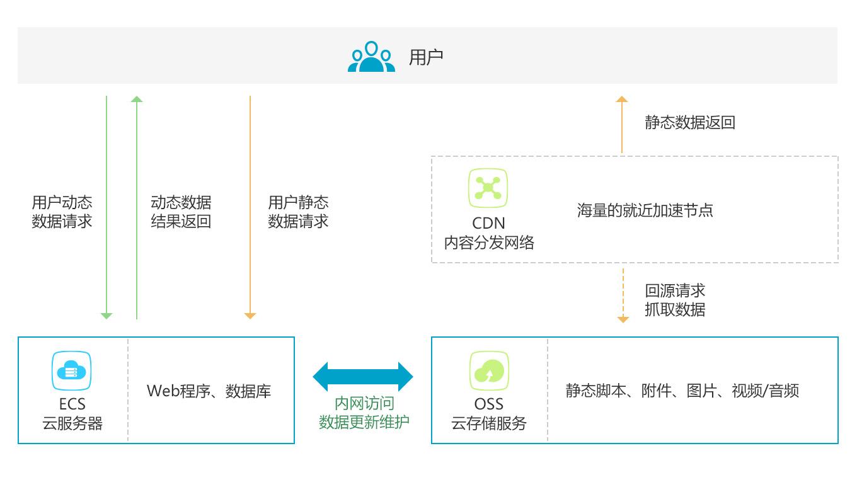 阿里云CDN功能優勢與使用場景 - 程序員大本營