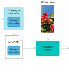 block diagram showing how images used to train a create ml model help classify images in [ 1281 x 700 Pixel ]