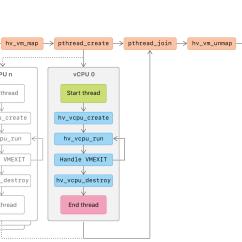 Diagram Of Hypervisor Inverter House Wiring Apple Developer Documentation
