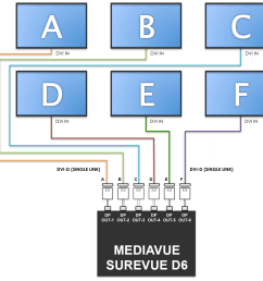 connect all the dvi cables to to a mini displayport to dvi adapter and connect all the corresponding mini displayport adapter to the mediavue surevue d6  [ 1275 x 1200 Pixel ]