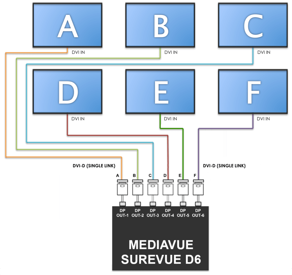 medium resolution of connect all the dvi cables to to a mini displayport to dvi adapter and connect all the corresponding mini displayport adapter to the mediavue surevue d6