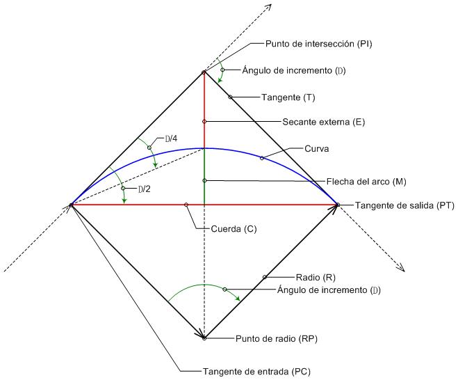 Creación de curvas