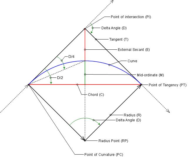 Degree Curve Calculator