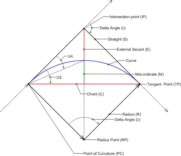 Calculating Curve Parameters