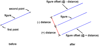 Offsetting a Figure