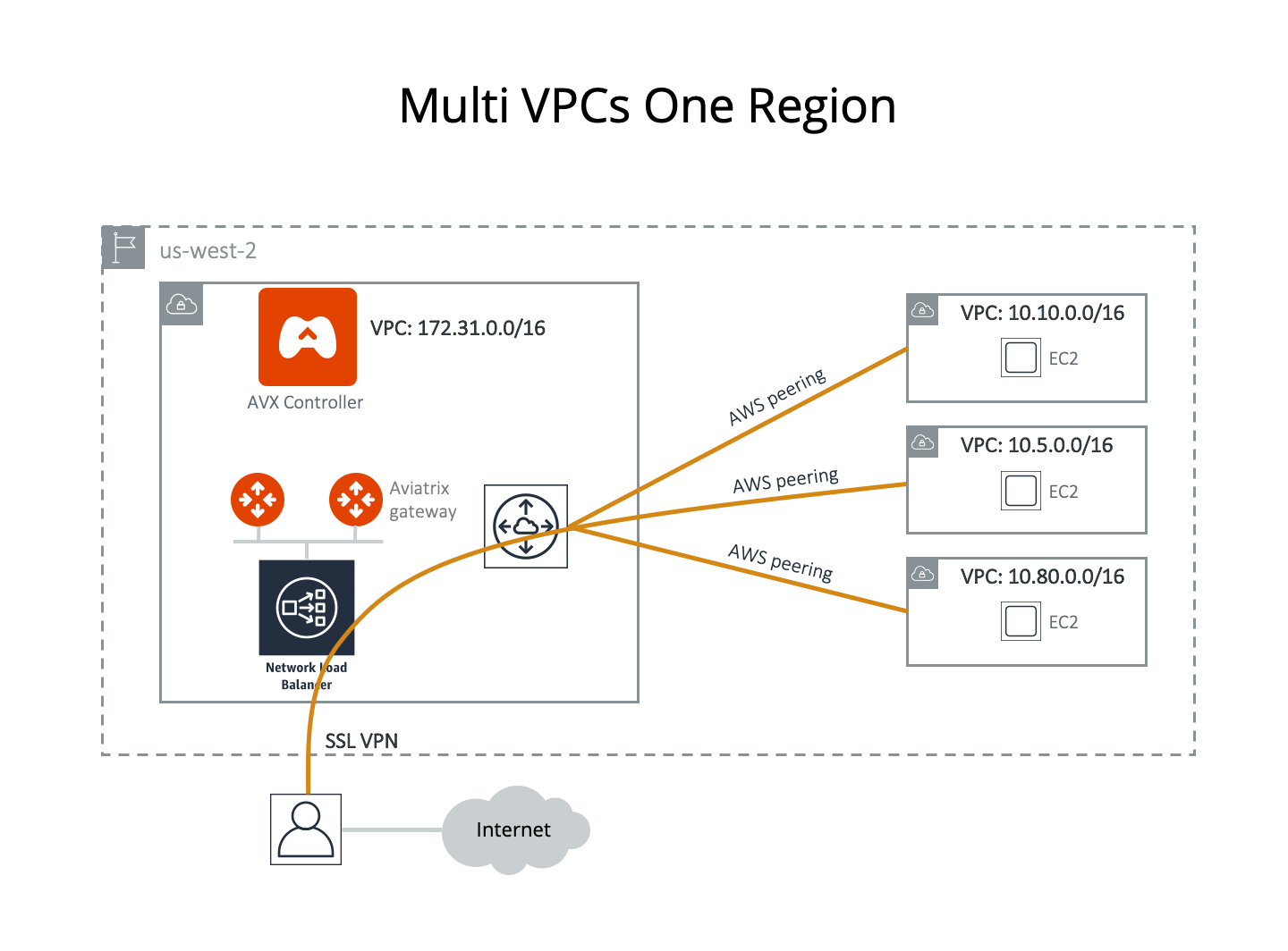 hight resolution of assume you have created 4 vpcs in the same region us west 2 in this case you like to use the vpc with cidr 172 31 0 0 16 to host gateways where users