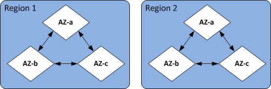 Image: Regions and Availability Zones