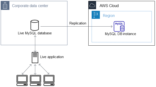 Importing Data to an Amazon RDS MySQL or MariaDB DB