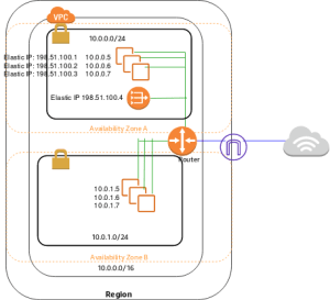 How to readcreate AWS architecture diagrams? : aws