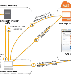 single sign on sso to the aws management console using saml [ 1216 x 702 Pixel ]