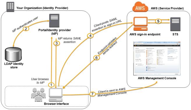 SAML based SSO to AWS Console