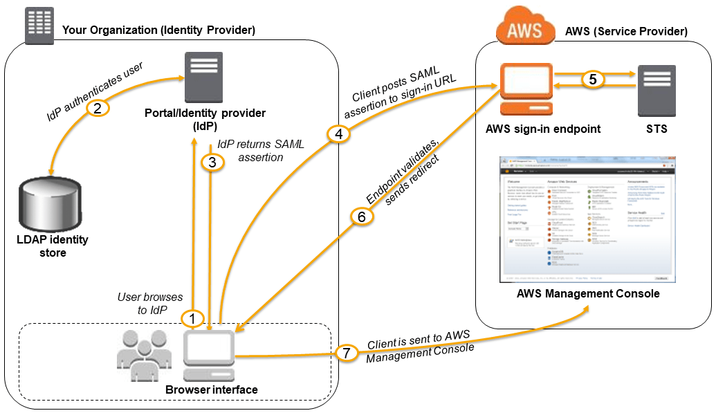 hight resolution of single sign on sso to the aws management console using saml