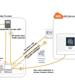 the diagram of the federated access to athena api  [ 1280 x 720 Pixel ]