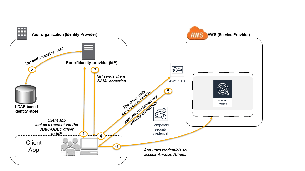 hight resolution of the diagram of the federated access to athena api