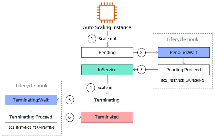AWS Autoscaling Lifecycle Hook – Devops Guide