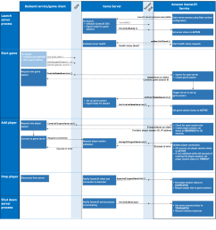 amazon gamelift game server client interactions [ 1580 x 1742 Pixel ]