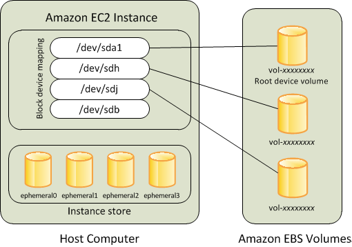 Amazon EBS-backed インスタンス