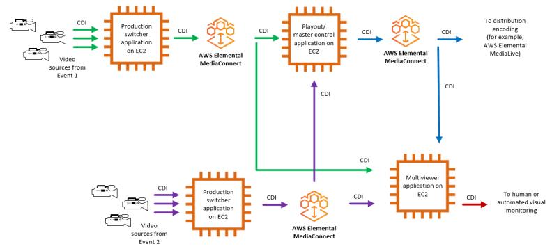 use-case-cdi-replicatio