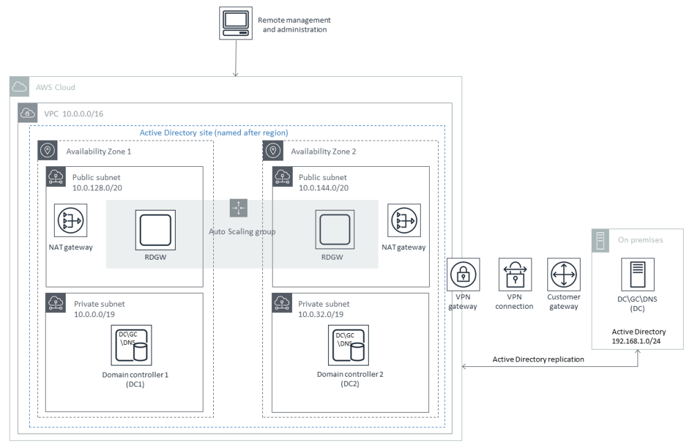 medium resolution of quick start architecture for extending your on premises ad ds to aws