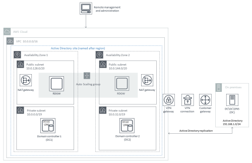 small resolution of quick start architecture for extending your on premises ad ds to aws