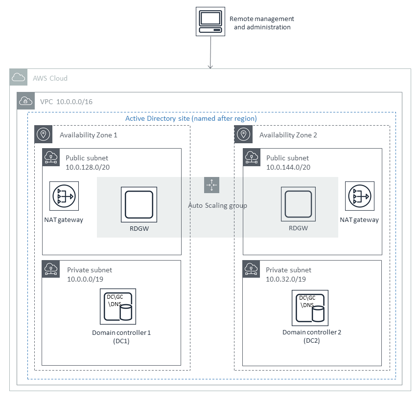active directory visio diagram example hand skeleton scenario 1 deploy and manage your own ad ds on aws quick start architecture for highly available