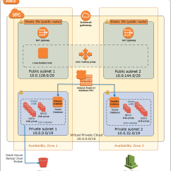 Oracle Database 11g Architecture Diagram With Explanation Stereo Wiring Vy Modore On Aws Quick Start For High Availability