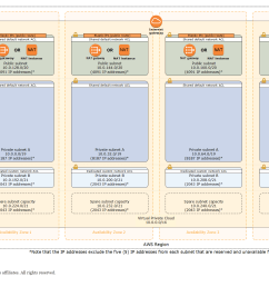 quick start architecture for scalable vpc in the aws cloud [ 2034 x 1300 Pixel ]