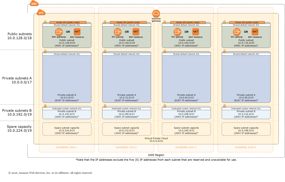 medium resolution of quick start architecture for scalable vpc in the aws cloud