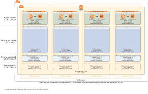 small resolution of quick start architecture for scalable vpc in the aws cloud