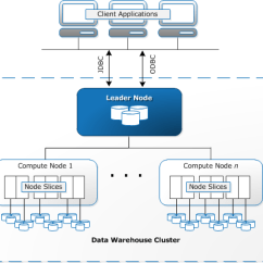 Data Warehouse Architecture Diagram With Explanation Powered Subwoofer Wiring System Amazon Redshift