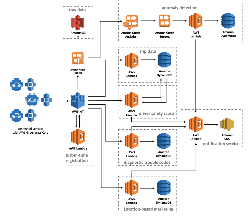 data warehouse architecture diagram with explanation wiring bathroom fan light heater overview - aws connected vehicle solution