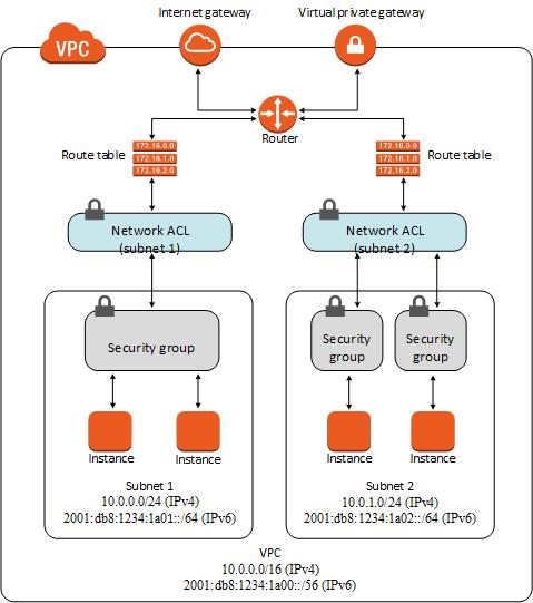 security amazon virtual private