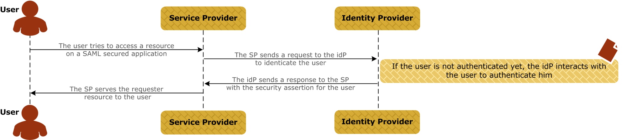 hight resolution of sso message flows