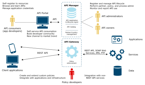 small resolution of diagram illustrating the api management concepts in api portal