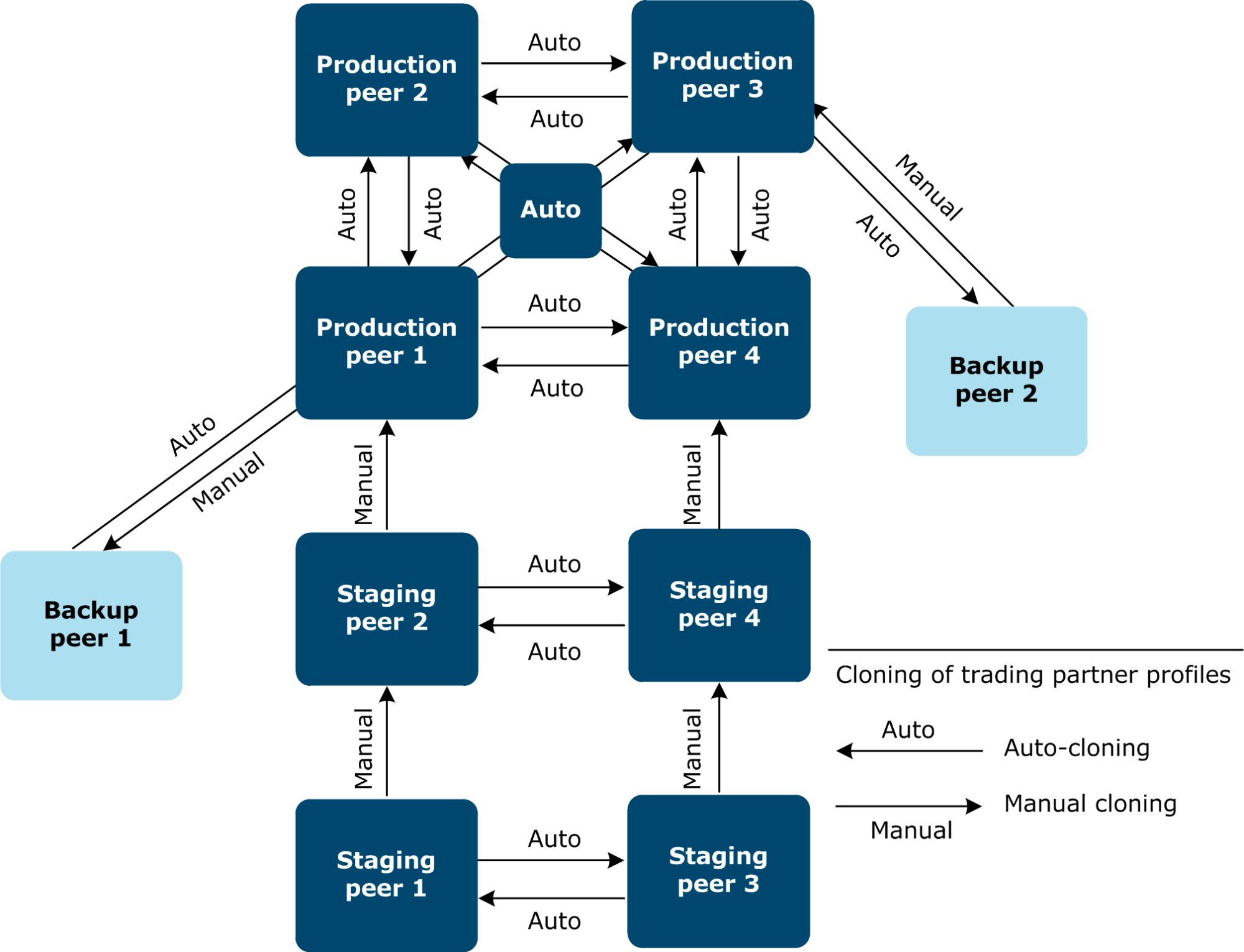 hight resolution of the following figure shows an example of a large scale or global peer network staging backup and production peers are part of the network example
