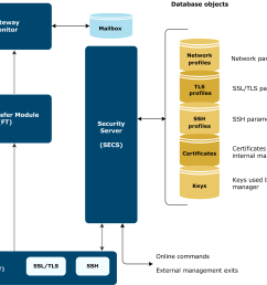 the following diagram illustrates security implementation within gateway  [ 2245 x 1804 Pixel ]