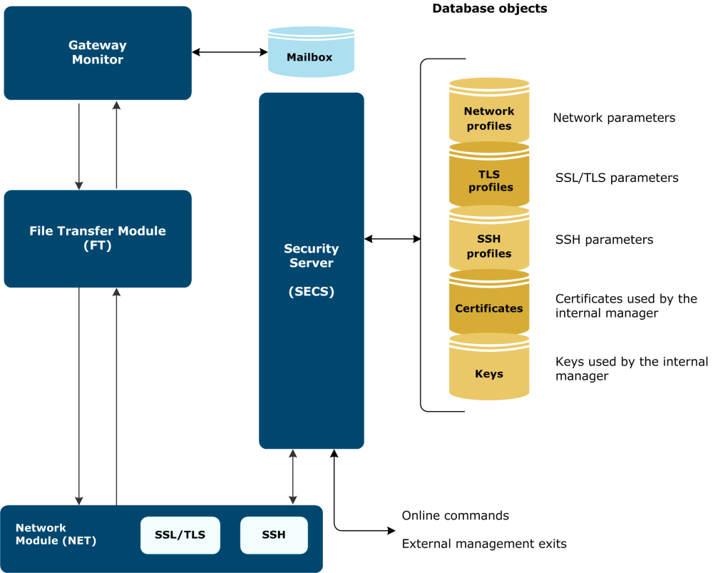 medium resolution of the following diagram illustrates security implementation within gateway