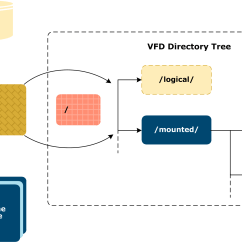 Directory Tree Diagram Vw Beetle Wiring 1970 Virtual Directories The Following Illustrates File