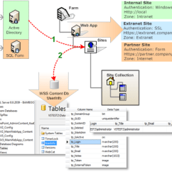 Sharepoint 2010 Site Diagram Solar Panel Circuit Schematic User Management Bamboo Solutions When You Are Using Just Foundation The Situation Is Pretty Simple As Shown In Figure 7 Below