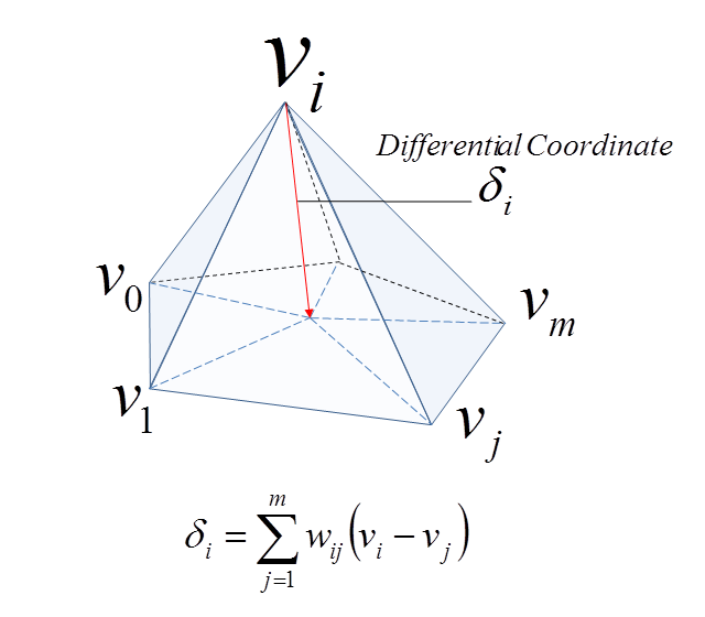 Laplacian Deform Modifier — Blender Manual