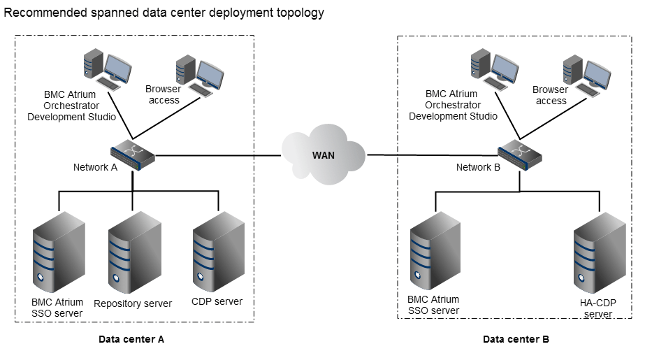Disaster recovery for multiple servers at multiple