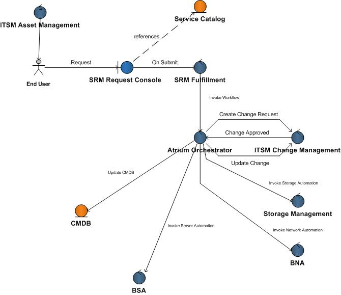 Virtual Machine Lifecycle Management use cases