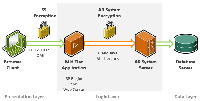security architecture documentation for