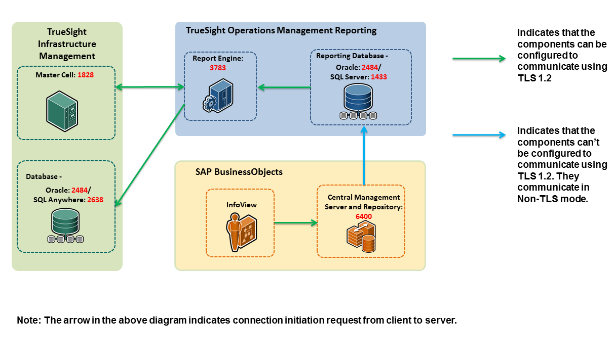 hight resolution of security architecture diagram truesight reporting and related components
