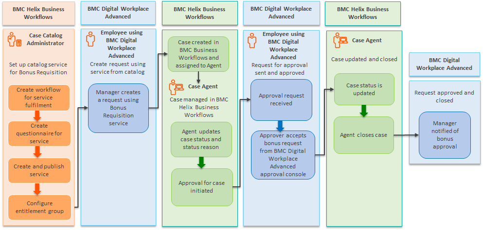 empowering bmc digital workplace