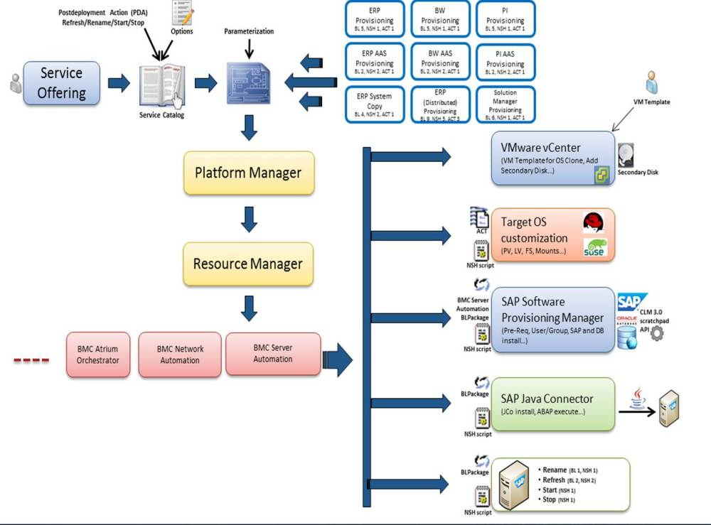 medium resolution of this process flow diagram depicts the generic workflow that is explained above